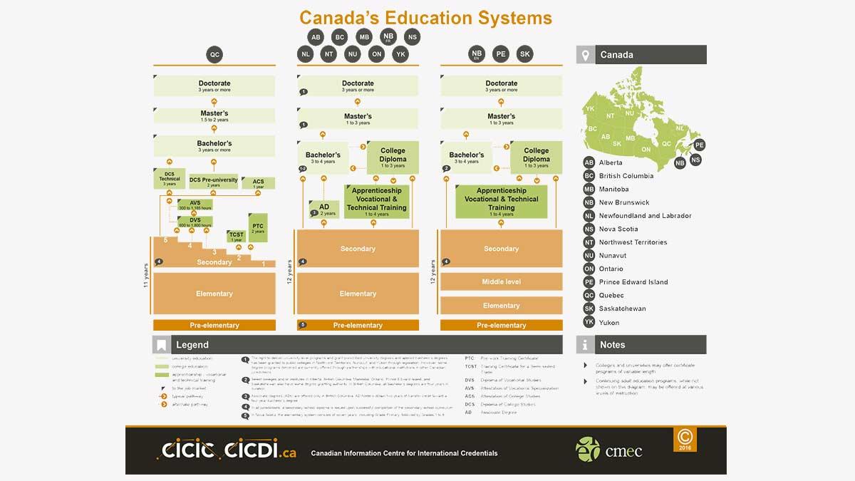 Equivalência de Credenciais  – Canadá