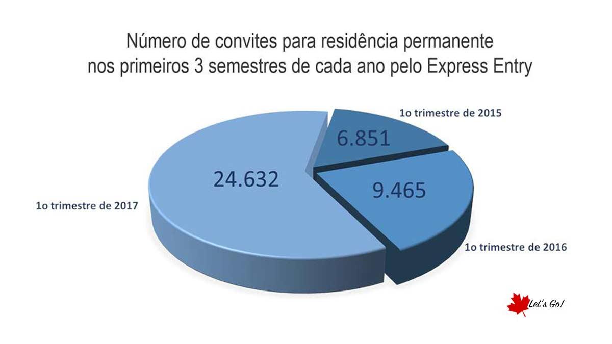 Número de convites para residência permanente dispara em 2017