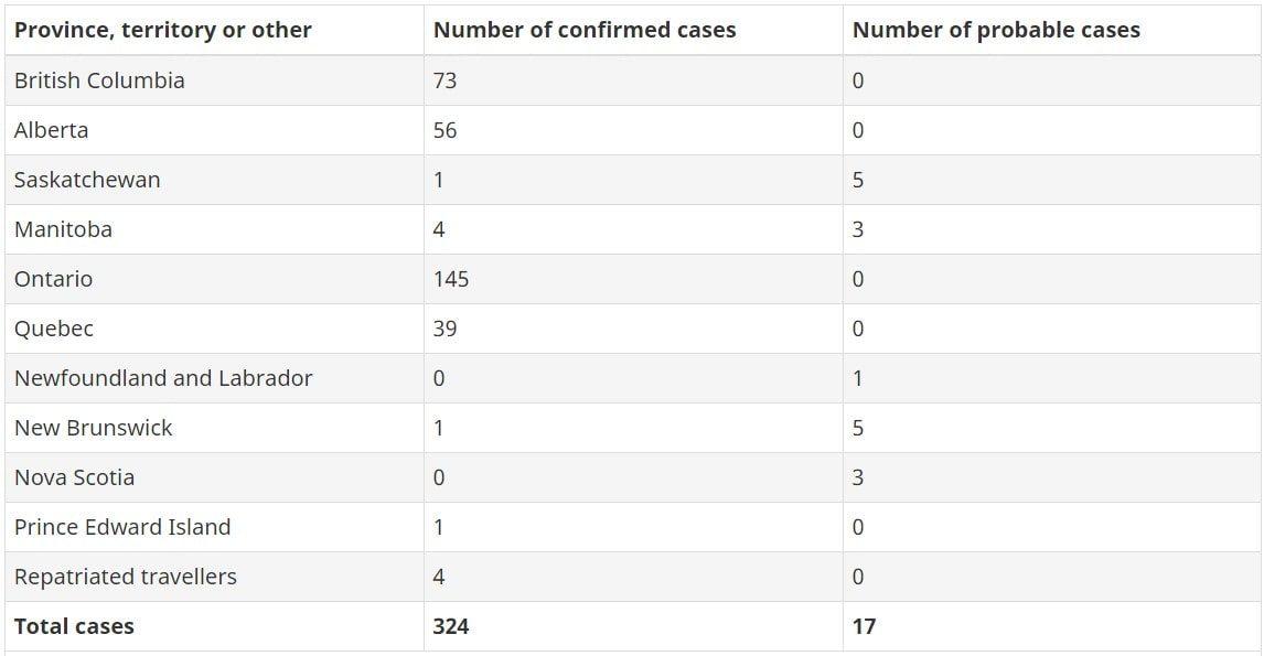 Conid-19 no Canadá e o número de casos